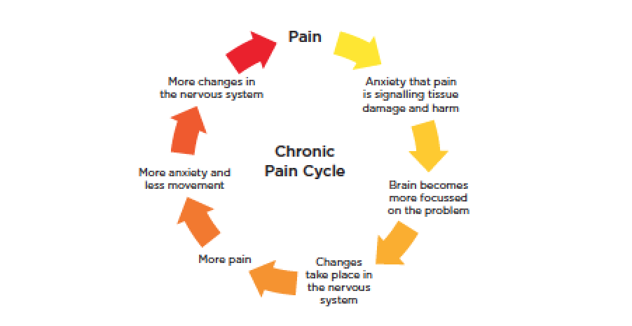 Living With Chronic Pain Home Support Services